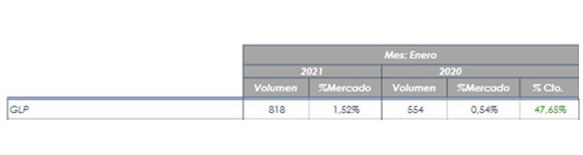 Estadística ANFAC crecimiento GLP enero 2021